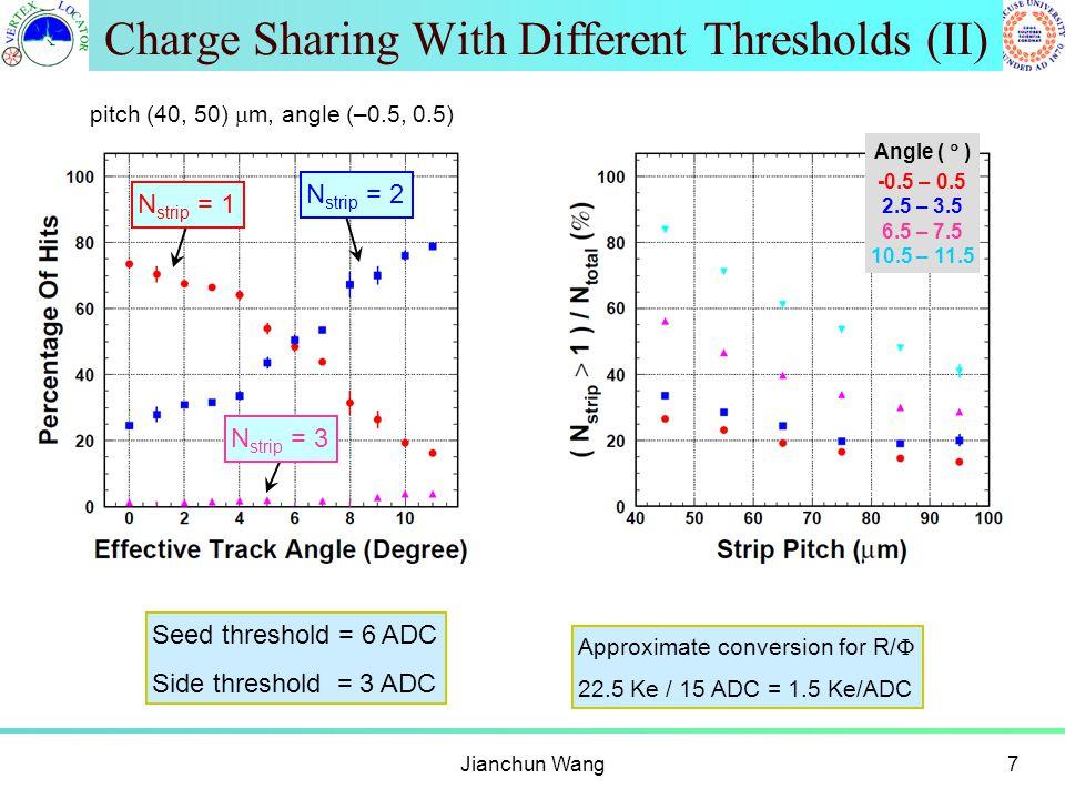 Charge Sharing With Different Thresholds (II) Jianchun Wang7 pitch (40, 50)  m, angle (–0.5, 0.5) N strip = 1 N strip = 2 N strip = 3 Angle (  ) -0.5 – 0.5 2.5 – 3.5 6.5 – 7.5 10.5 – 11.5 Seed threshold = 6 ADC Side threshold = 3 ADC Approximate conversion for R/  22.5 Ke / 15 ADC = 1.5 Ke/ADC