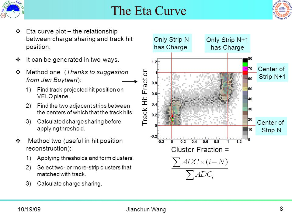 10/19/09Jianchun Wang 8 The Eta Curve  Eta curve plot – the relationship between charge sharing and track hit position.