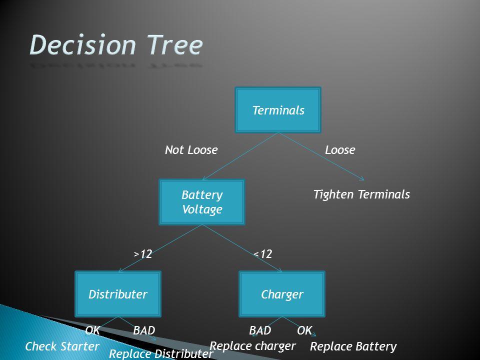 Terminals Battery Voltage ChargerDistributer Not LooseLoose Tighten Terminals >12<12 OKBAD OK Replace Battery Replace charger Replace Distributer Check Starter