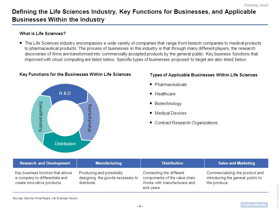 - 4 - Project BlueSky UWCC_SamplePresentation2.pptx Defining the Life Sciences Industry, Key Functions for Businesses, and Applicable Businesses Within the Industry Running Head Research and DevelopmentManufacturingDistributionSales and Marketing Key business function that allows a company to differentiate and create innovative products.
