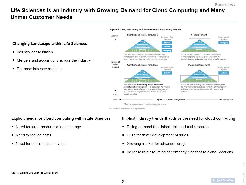 - 5 - Project BlueSky UWCC_SamplePresentation2.pptx Life Sciences is an Industry with Growing Demand for Cloud Computing and Many Unmet Customer Needs Running head Soucre: Deloitte Life Sciences White Papers Implicit industry trends that drive the need for cloud computing  Rising demand for clinical trials and trial research  Push for faster development of drugs  Growing market for advanced drugs  Increase in outsourcing of company functions to global locations Explicit needs for cloud computing within Life Sciences  Need for large amounts of data storage  Need to reduce costs  Need for continuous innovation Changing Landscape within Life Sciences  Industry consolidation  Mergers and acquisitions across the industry  Entrance into new markets