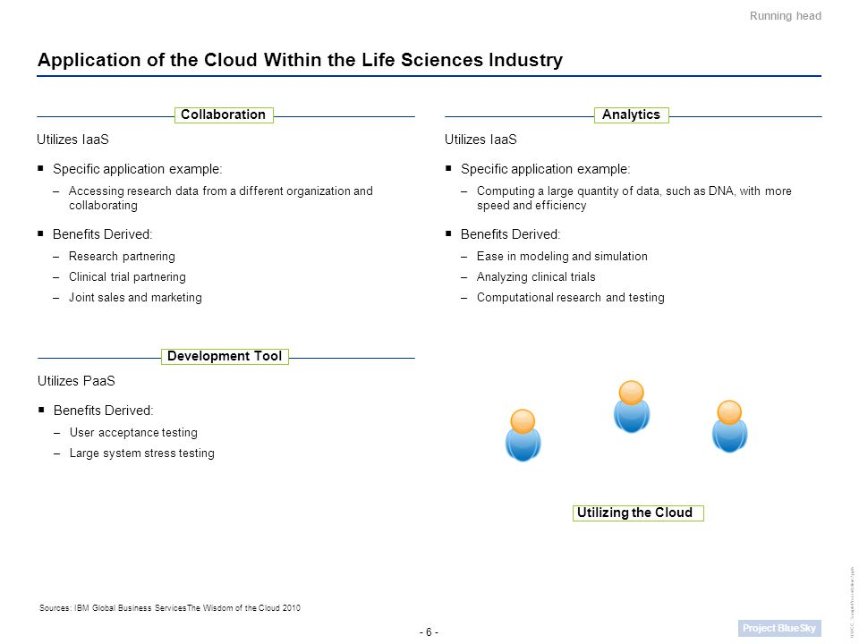 - 6 - Project BlueSky UWCC_SamplePresentation2.pptx Running head Application of the Cloud Within the Life Sciences Industry Utilizes IaaS  Specific application example: –Computing a large quantity of data, such as DNA, with more speed and efficiency  Benefits Derived: –Ease in modeling and simulation –Analyzing clinical trials –Computational research and testing Utilizes IaaS  Specific application example: –Accessing research data from a different organization and collaborating  Benefits Derived: –Research partnering –Clinical trial partnering –Joint sales and marketing CollaborationAnalytics Utilizes PaaS  Benefits Derived: –User acceptance testing –Large system stress testing Development Tool Utilizing the Cloud Sources: IBM Global Business ServicesThe Wisdom of the Cloud 2010