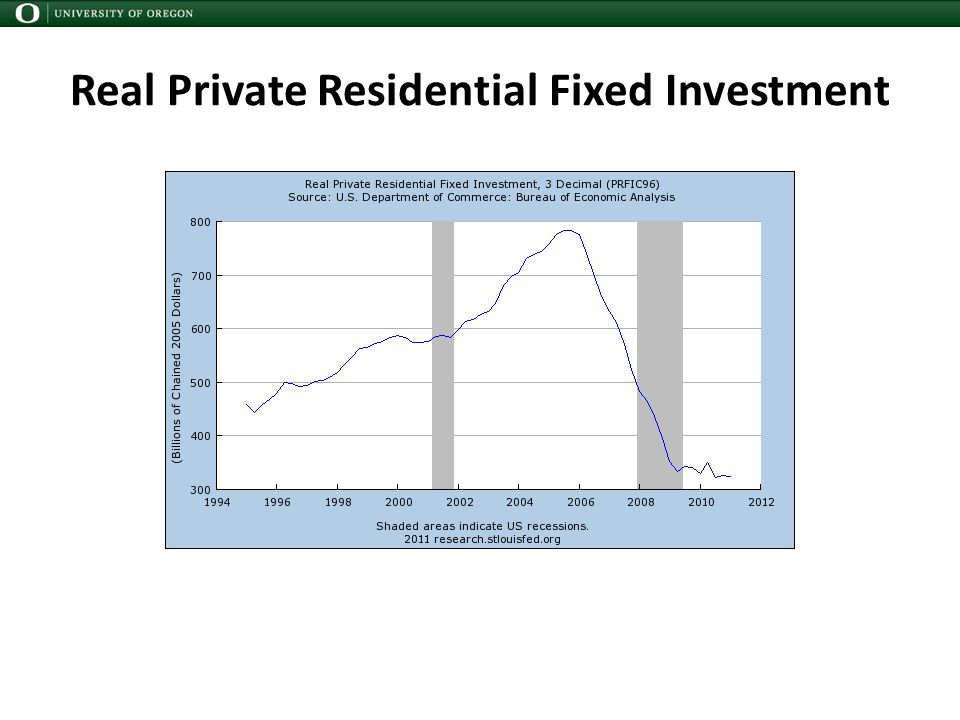 Real Private Residential Fixed Investment