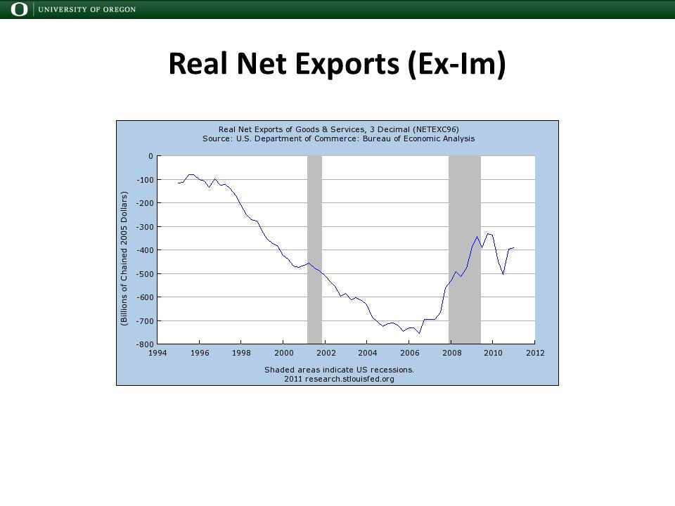 Real Net Exports (Ex-Im)