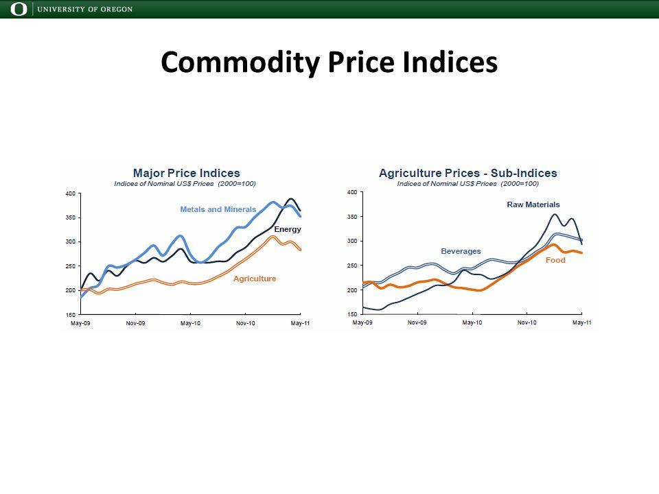 Commodity Price Indices