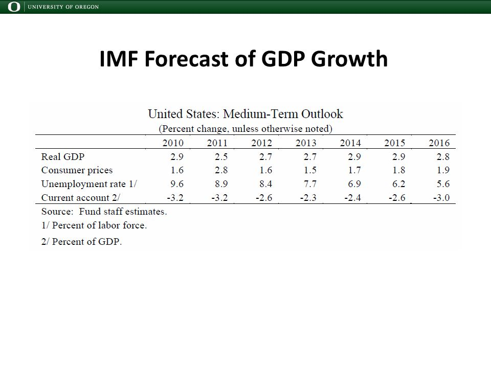 IMF Forecast of GDP Growth