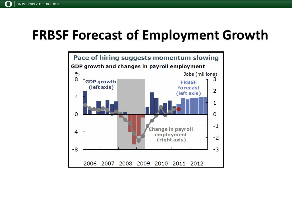 FRBSF Forecast of Employment Growth