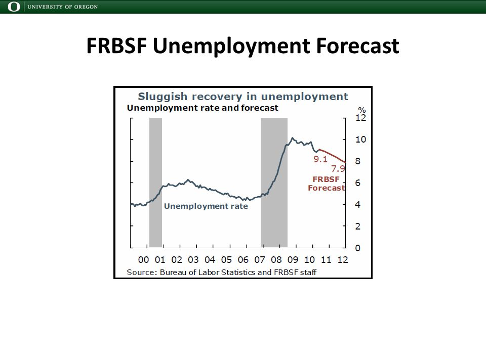 FRBSF Unemployment Forecast