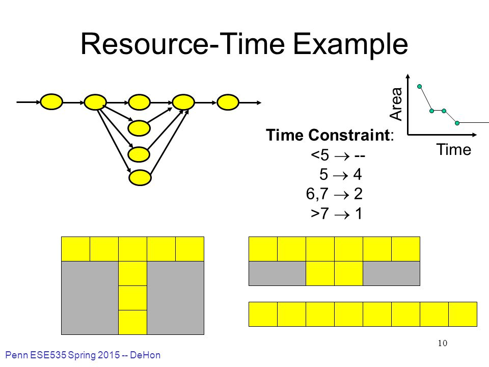 Penn ESE535 Spring 2015 -- DeHon 10 Resource-Time Example Time Constraint: <5  -- 5  4 6,7  2 >7  1 Time Area