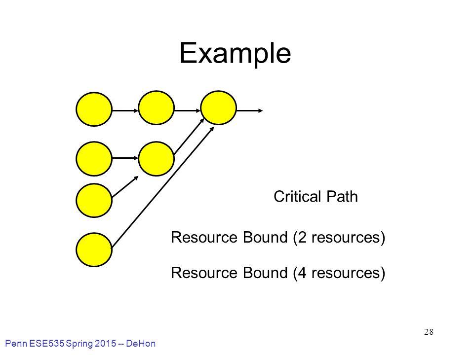 Penn ESE535 Spring 2015 -- DeHon 28 Example Critical Path Resource Bound (2 resources) Resource Bound (4 resources)