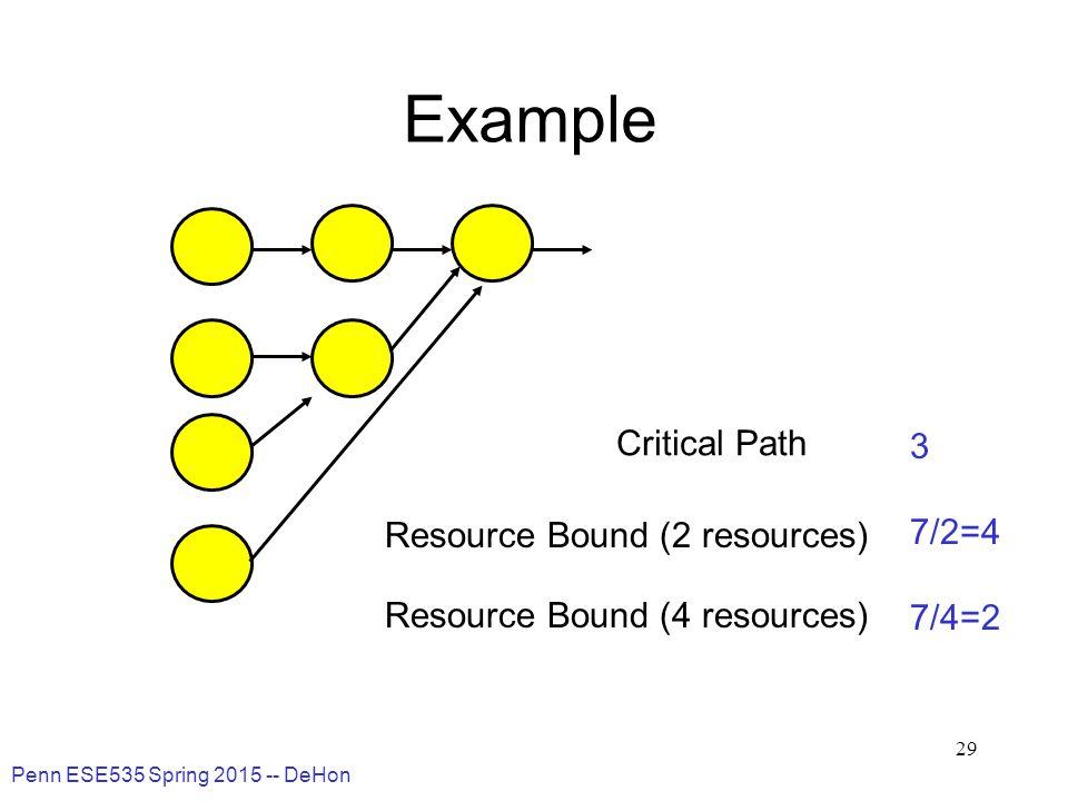 Penn ESE535 Spring 2015 -- DeHon 29 Example Critical Path Resource Bound (2 resources) Resource Bound (4 resources) 3 7/2=4 7/4=2