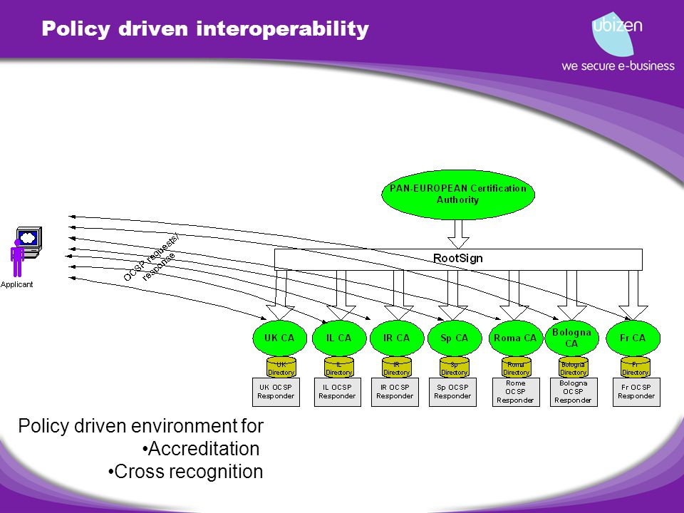 Policy driven interoperability Policy driven environment for Accreditation Cross recognition