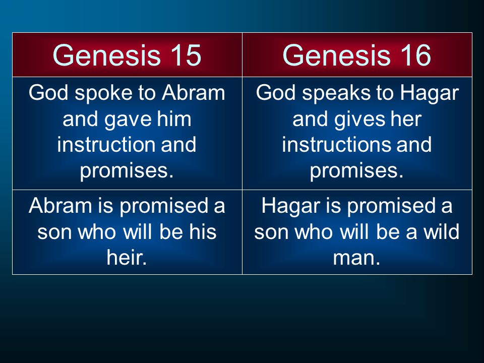 Genesis 15 God spoke to Abram and gave him instruction and promises. Genesis 16 God speaks to Hagar and gives her instructions and promises. Abram is