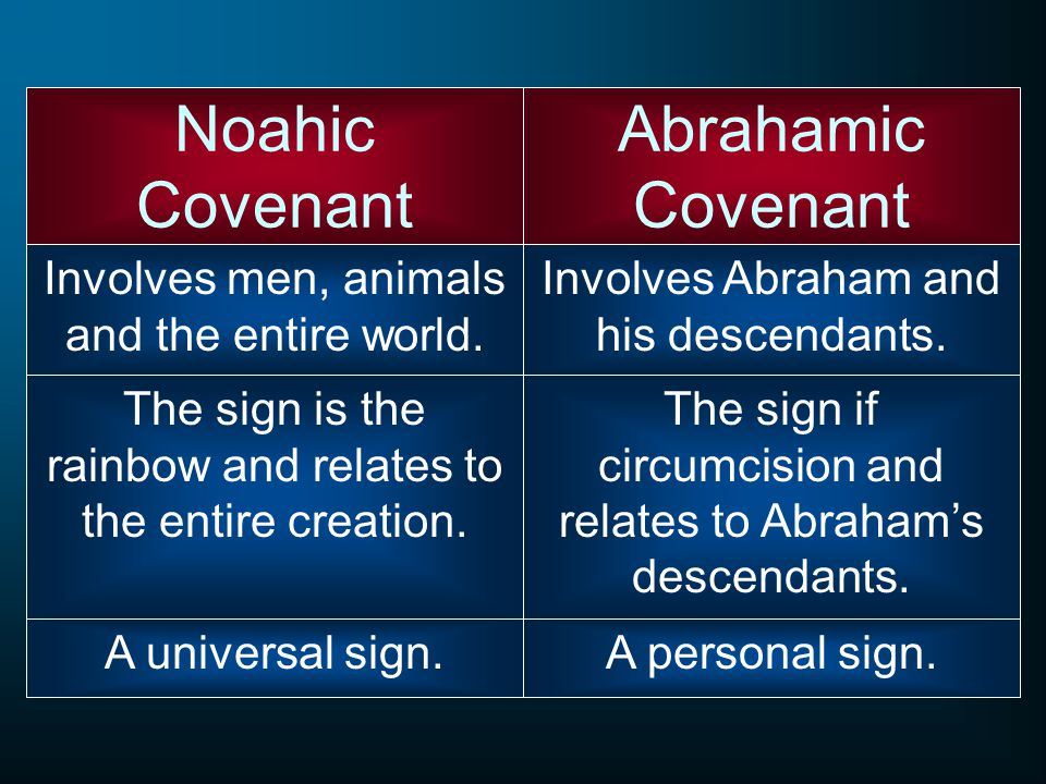 Noahic Covenant Involves men, animals and the entire world. Abrahamic Covenant Involves Abraham and his descendants. The sign is the rainbow and relat