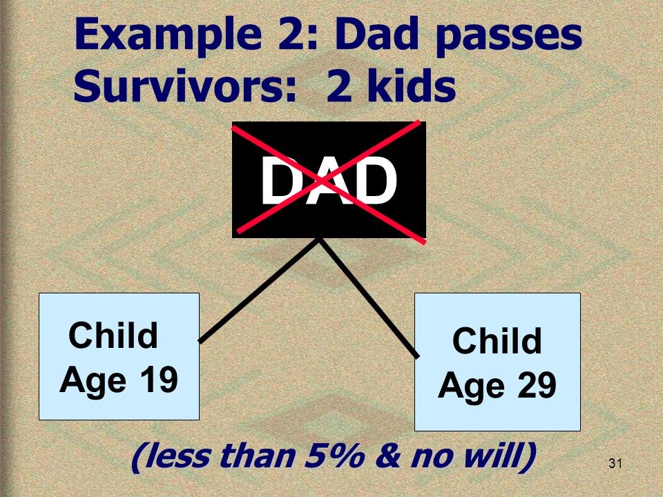31 Child Age 19 Child Age 29 DAD Example 2: Dad passes Survivors: 2 kids (less than 5% & no will)