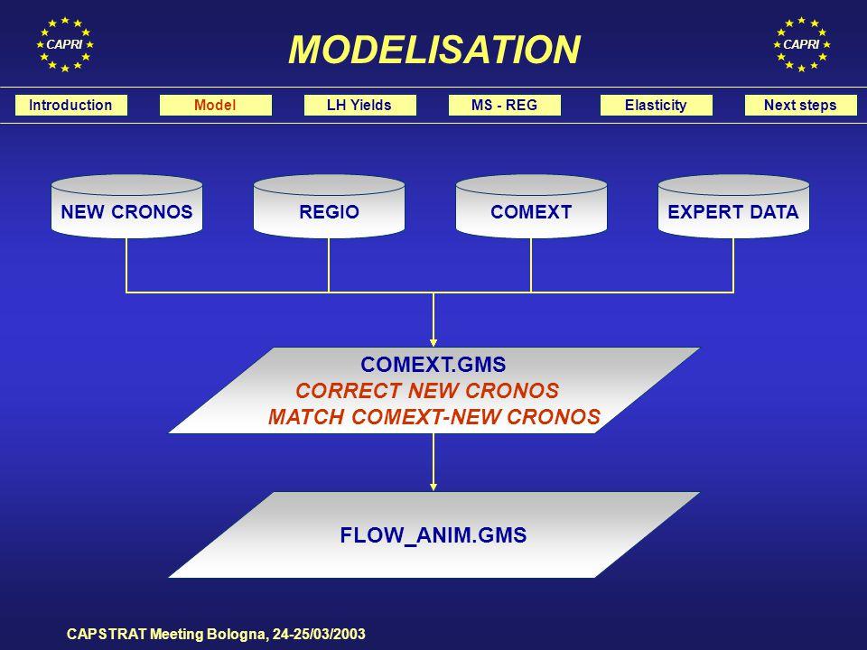 CAPRI CAPSTRAT Meeting Bologna, 24-25/03/2003 LEVLSLGHIMPLEXPL=-+ LEVW= SLGH - IMPL + IMPL x (FINW - IMWT) / (FINW - INIW) + EXPL x (EXWT - INIW) / (FINW - INIW) IntroductionModelLH YieldsMS - REGElasticityNext steps MODELISATION