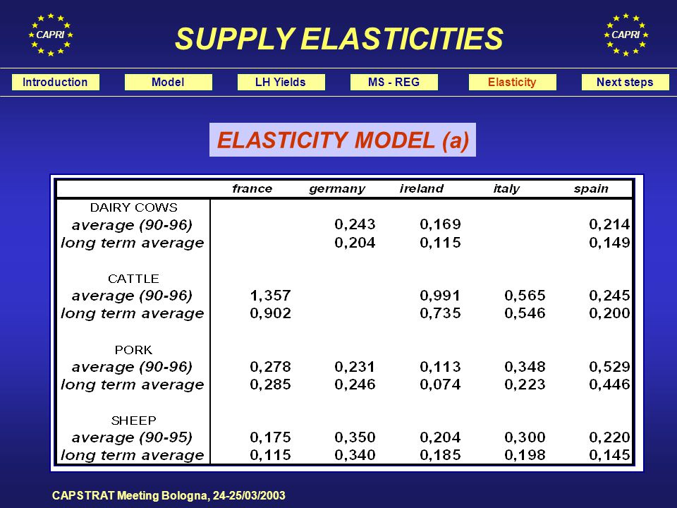 CAPRI CAPSTRAT Meeting Bologna, 24-25/03/2003 IntroductionModelLH YieldsMS - REGElasticityNext steps SUPPLY ELASTICITIES ELASTICITY MODEL (a)