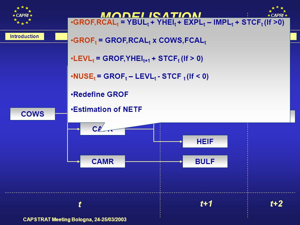 CAPRI CAPSTRAT Meeting Bologna, 24-25/03/2003 IntroductionModelLH YieldsMS - REGElasticityNext steps SUPPLY ELASTICITIES model a) LEVL t = a + b 1t HERD t + b 2t PRIC t-1 + b 3t NTRD t + e t model b) ln(LEVL) t = a + b t ln(PRIC) t-1 + e t where : LEVL = slaughtered heads HERD = herd size at the end of the year PRIC = deflated meat production price NTRD = animal net trade flow (import - export) e t ~N(0, 1) SUPPLY ELASTICITY CATTLE, PORK