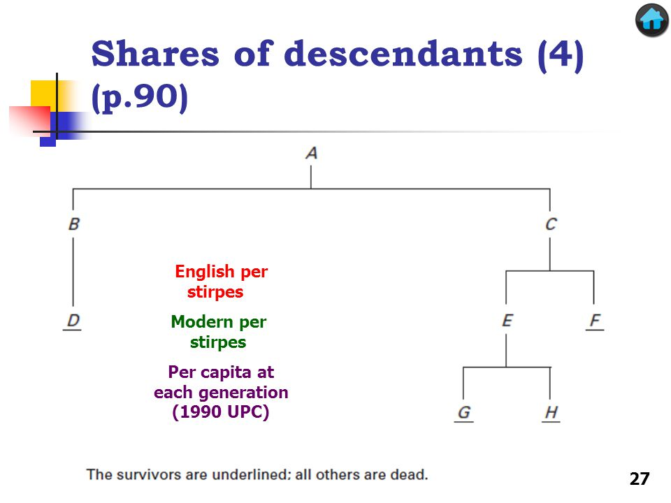 Shares of descendants (4) (p.90) English per stirpes Modern per stirpes Per capita at each generation (1990 UPC) 27