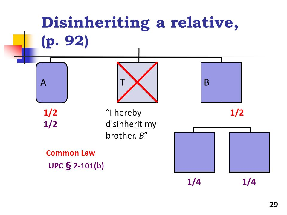 Disinheriting a relative, (p.