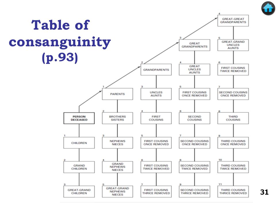 Table of consanguinity (p.93) 31