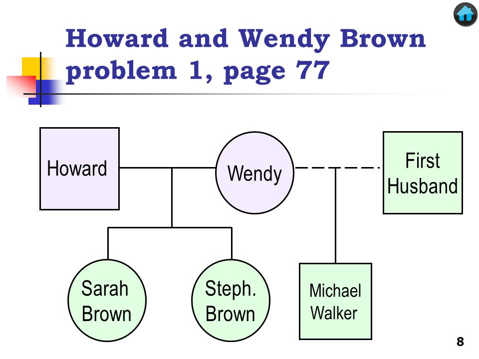 Michael Walker Howard and Wendy Brown problem 1, page 77 First Husband Sarah Brown Steph.