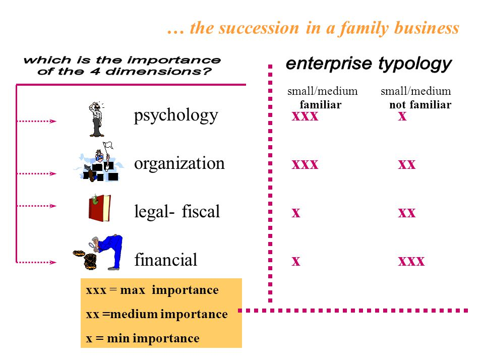 … the succession in a family business psychology organization legal- fiscal financial xxx = max importance xx =medium importance x = min importance xxx x xxx xx x xx x xxx familiar not familiar small/medium