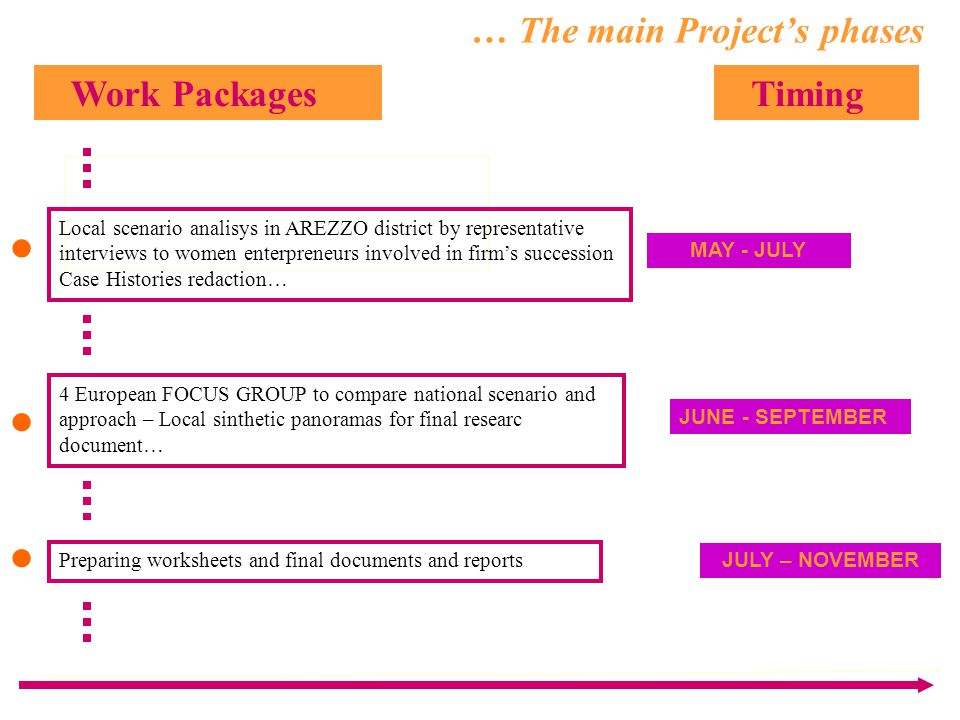 … The main Project's phases Work Packages Timing Local scenario analisys in AREZZO district by representative interviews to women enterpreneurs involved in firm's succession Case Histories redaction… MAY - JULY 4 European FOCUS GROUP to compare national scenario and approach – Local sinthetic panoramas for final researc document… JUNE - SEPTEMBER Preparing worksheets and final documents and reports JULY – NOVEMBER