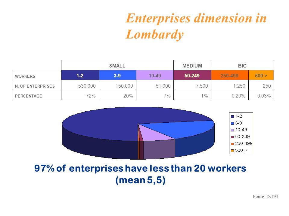 Enterprises dimension in Lombardy 0,03%0,20%1%7%20%72% PERCENTAGE 2501.2507.50051.000150.000530.000 N.