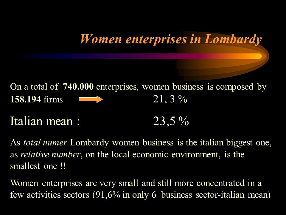 Women enterprises in Lombardy On a total of 740.000 enterprises, women business is composed by 158.194 firms 21, 3 % Italian mean :23,5 % As total num