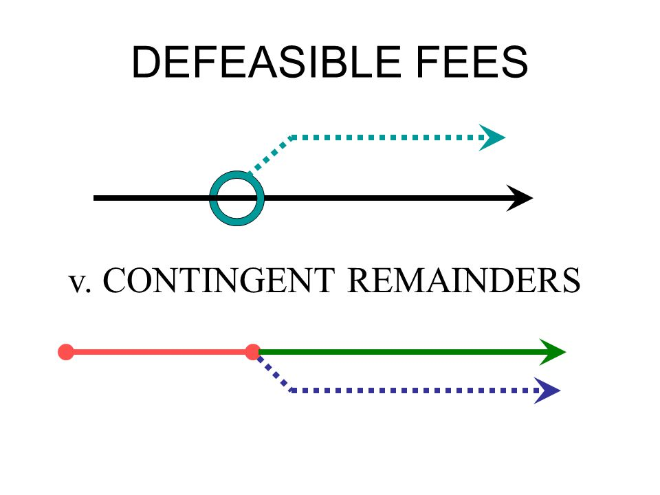DEFEASIBLE FEES v. CONTINGENT REMAINDERS