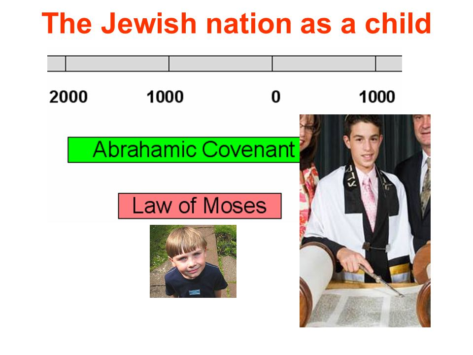 The Jewish nation as a child