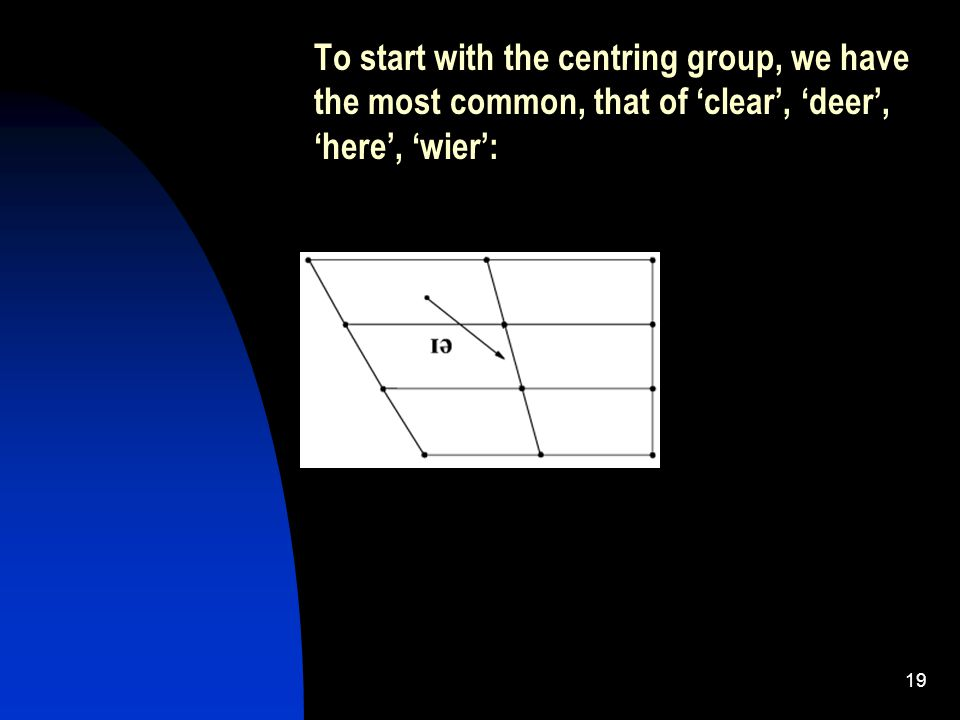 19 To start with the centring group, we have the most common, that of 'clear', 'deer', 'here', 'wier':