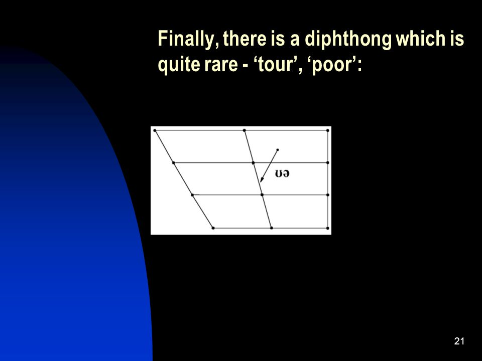 21 Finally, there is a diphthong which is quite rare - 'tour', 'poor':