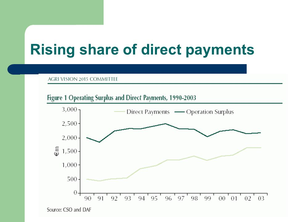 The future challenges for Irish agriculture Direct payments WTO reduced protection Rural development ?