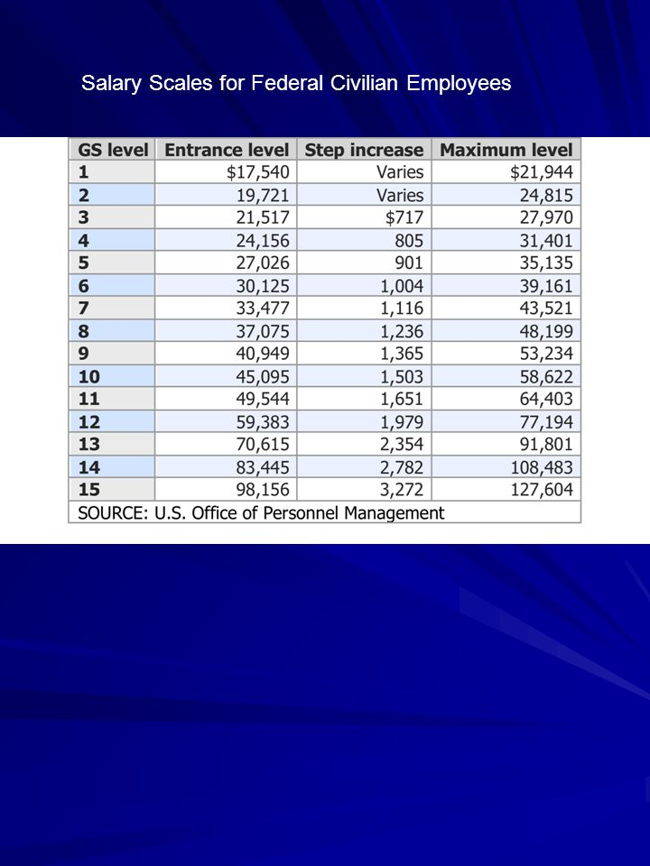Salary Scales for Federal Civilian Employees