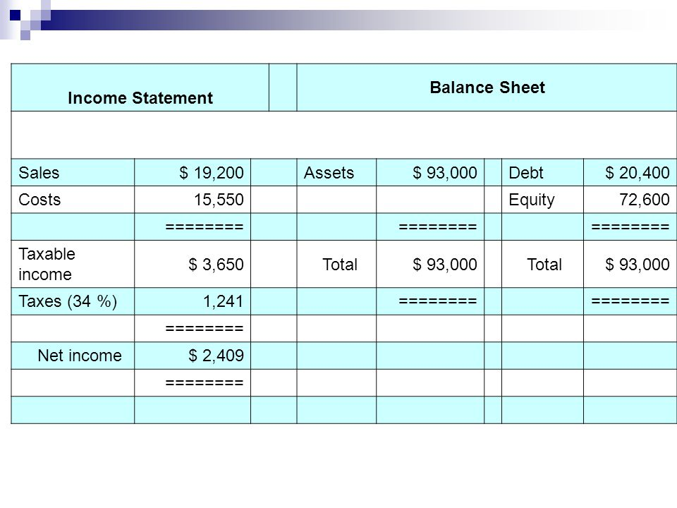 Income Statement Balance Sheet Sales$ 19,200 Assets$ 93,000 Debt$ 20,400 Costs15,550 Equity72,600 ======== Taxable income $ 3,650 Total$ 93,000 Total$ 93,000 Taxes (34 %)1,241 ======== Net income$ 2,409 ========