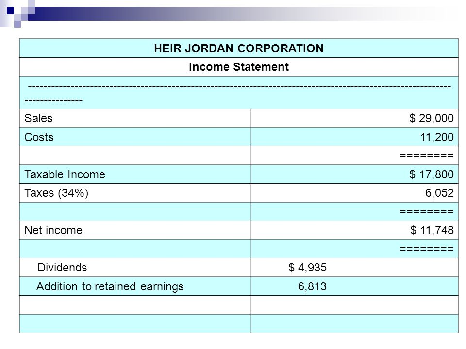 HEIR JORDAN CORPORATION Income Statement ------------------------------------------------------------------------------------------------------------- --------------- Sales$ 29,000 Costs11,200 ======== Taxable Income$ 17,800 Taxes (34%)6,052 ======== Net income$ 11,748 ======== Dividends $ 4,935 Addition to retained earnings 6,813