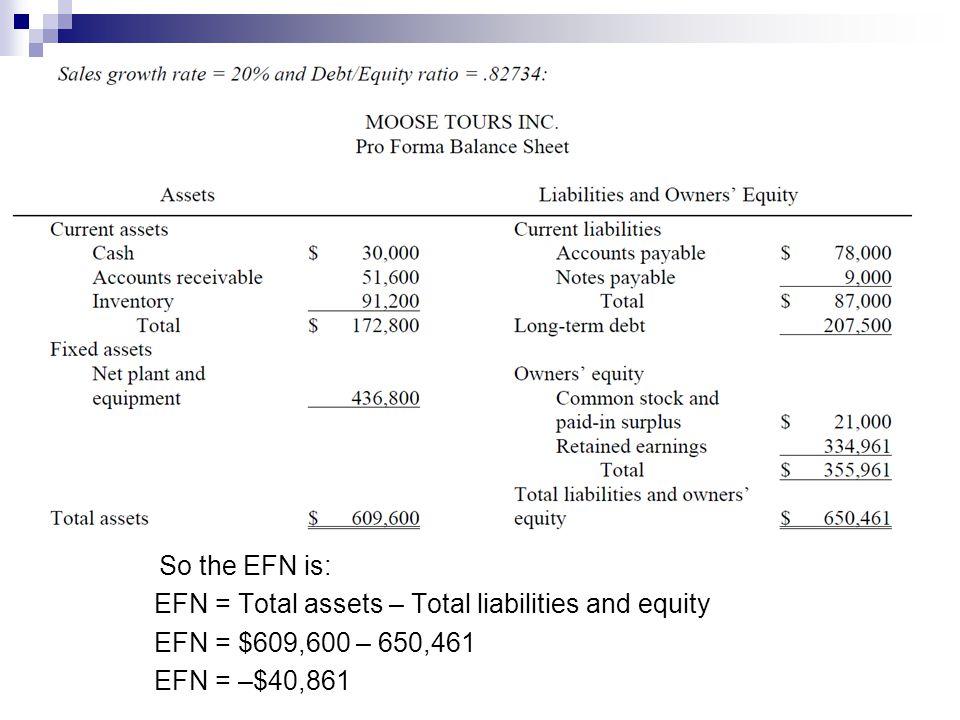 So the EFN is: EFN = Total assets – Total liabilities and equity EFN = $609,600 – 650,461 EFN = –$40,861