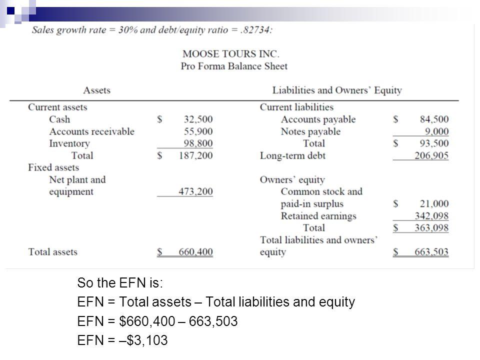 So the EFN is: EFN = Total assets – Total liabilities and equity EFN = $660,400 – 663,503 EFN = –$3,103