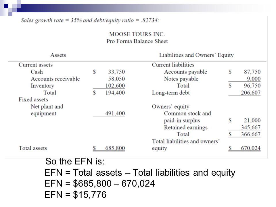So the EFN is: EFN = Total assets – Total liabilities and equity EFN = $685,800 – 670,024 EFN = $15,776