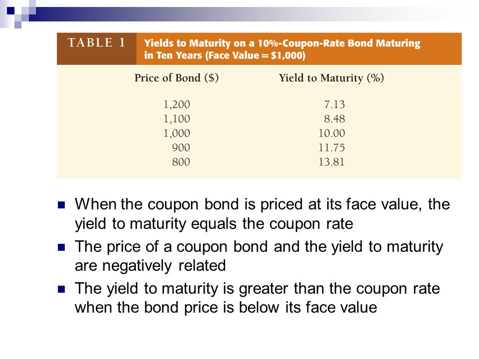 When the coupon bond is priced at its face value, the yield to maturity equals the coupon rate The price of a coupon bond and the yield to maturity are negatively related The yield to maturity is greater than the coupon rate when the bond price is below its face value