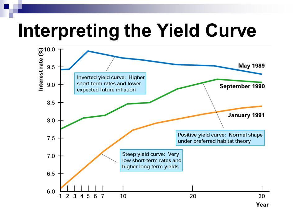 Interpreting the Yield Curve