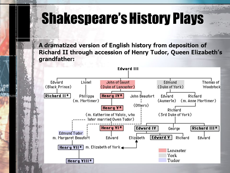 Shakespeare's History Plays A dramatized version of English history from deposition of Richard II through accession of Henry Tudor, Queen Elizabeth's grandfather: