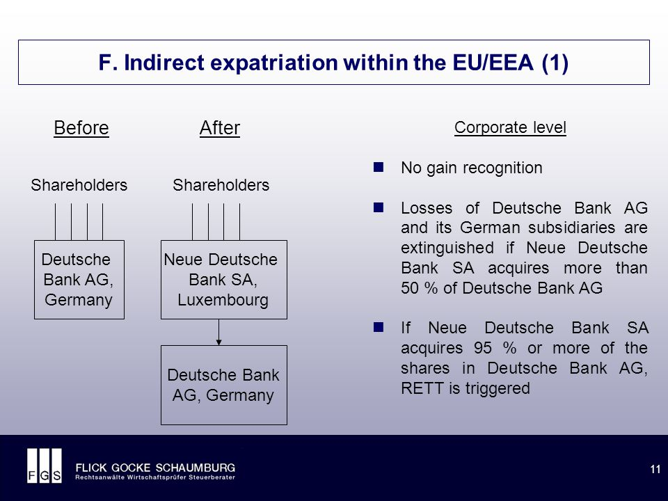 11 F. Indirect expatriation within the EU/EEA (1) Before After Shareholders Corporate level No gain recognition Losses of Deutsche Bank AG and its Ger