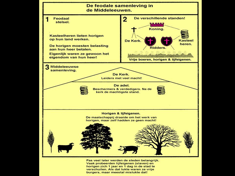 Feudalism System of govt.