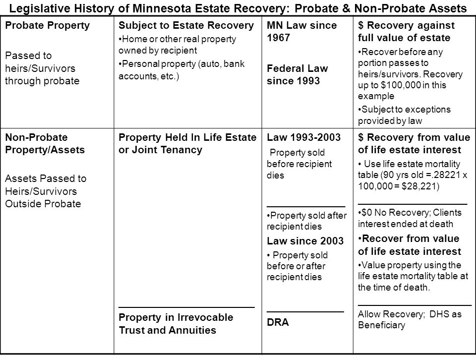 Legislative History of Minnesota Estate Recovery: Probate & Non-Probate Assets Probate Property Passed to heirs/Survivors through probate Subject to E