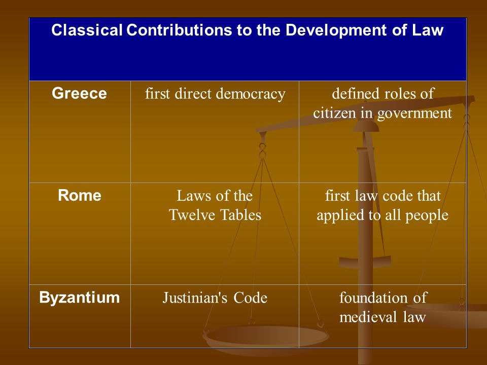 Classical Contributions to the Development of Law Greece first direct democracydefined roles of citizen in government Rome Laws of the Twelve Tables first law code that applied to all people Byzantium Justinian s Codefoundation of medieval law