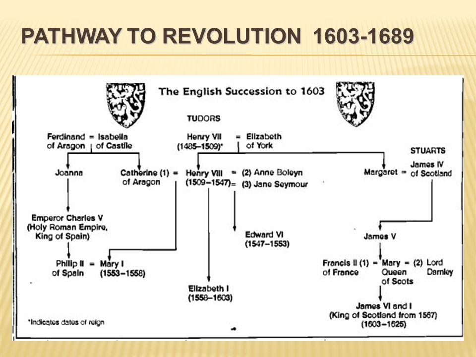 PATHWAY TO REVOLUTION 1603-1689