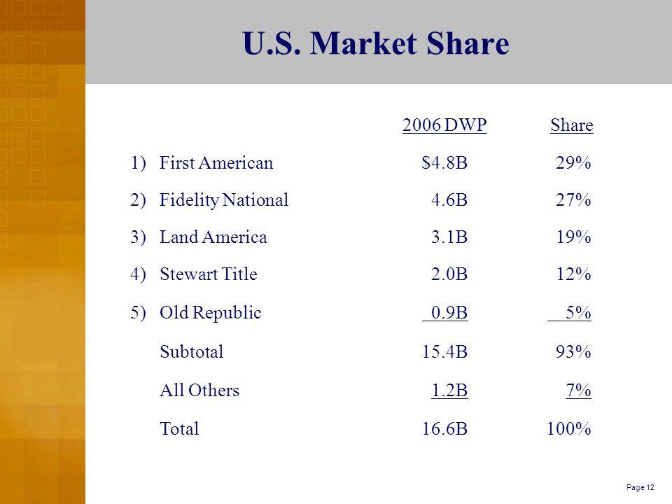 Page 12 U.S. Market Share 2006 DWPShare 1)First American$4.8B29% 2)Fidelity National4.6B27% 3)Land America3.1B19% 4)Stewart Title2.0B12% 5)Old Republi